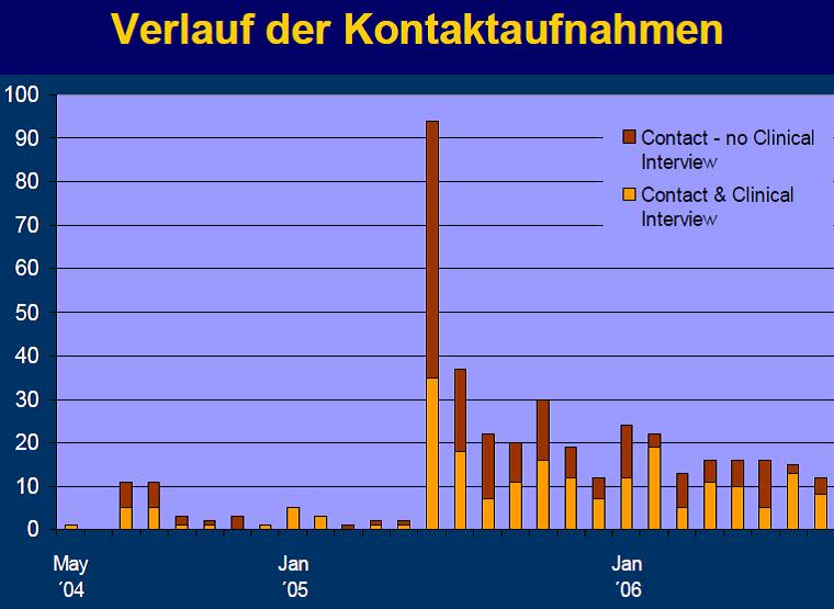 Dunkenfeld_graf
